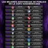 """¡Tradición copera! La """"U"""" es el equipo que más público ha llevado en la historia de la Copa Sudamericana"""